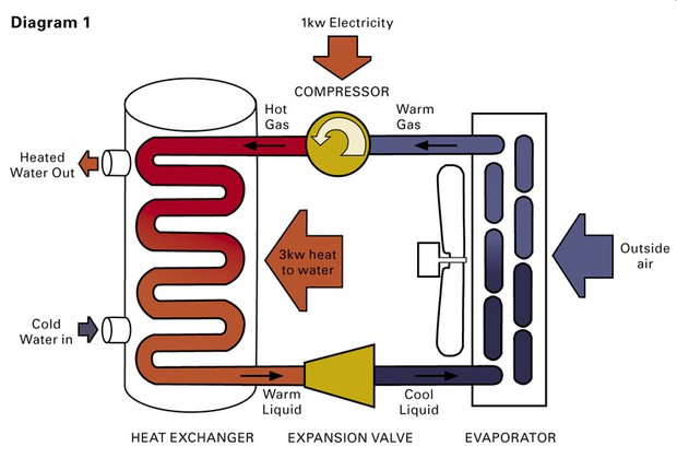 Heat Pump Water Heaters A Hot Commodity  But Not For Everyone   News