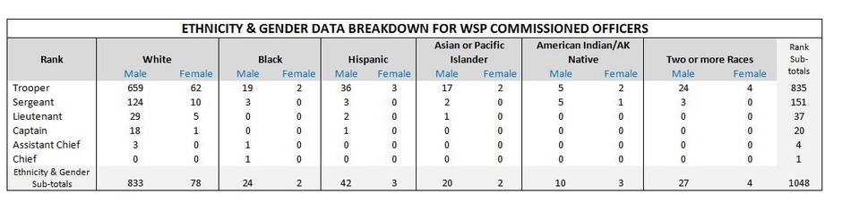 The Washington State Patrol provided this snapshot of the gender and race of its commissioned officers.