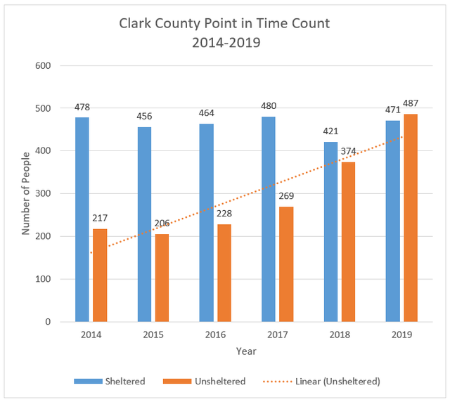 Clark County saw a 21% jump in the number of people sleeping on the streets or in their cars over the past year.