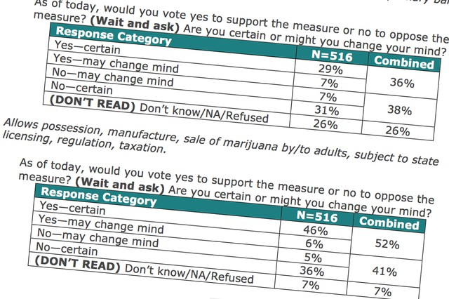 Poll Shows November Ballot Measures All Close   News | OPB