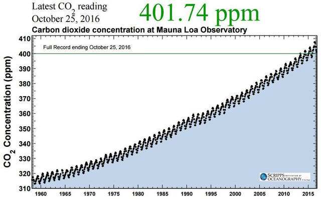 Data you can dread — and dance to: the Keeling Curve.