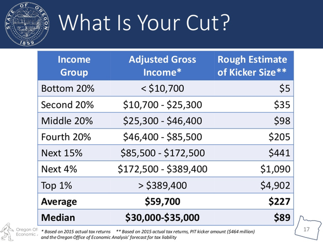Here's The Kicker: Oregonians To Receive A Tax Rebate In