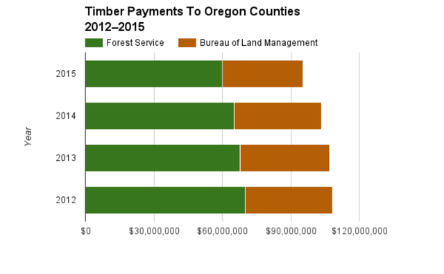 For the first time, the BLM and Forest Service combined for less than $100 million in payments to Oregon counties.