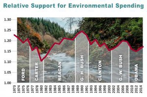 Washington State University sociologist Erik Johnson has found that support for public spending to protect the environment goes down during Democratic presidential administrations.