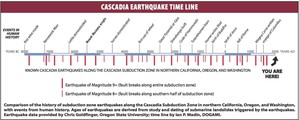 A timeline of documented earthquakes along the Cascadia Subduction Zone throughout history.