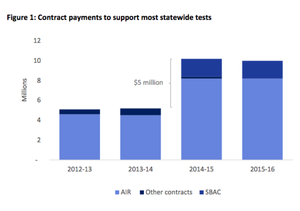 The cost to the Oregon Department of Education of the mandatory state exam nearly doubled from $5.2 million in 2013-14 to $10.2 million in 2014-15, as the state changed to the Smarter Balanced (SBAC) exam. Much of the money went to outside contractor, American Institutes for Research (AIR).
