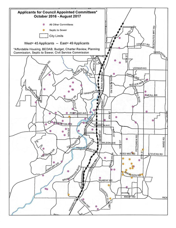 An analysis of applications for council-appointed committees found more people from the east side of Bend applied to be on committees than people from the west side.