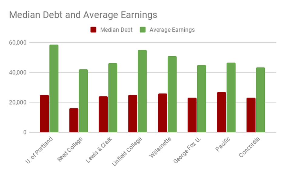 University of Portland and Linfield College boast the highest median earningsfor recent graduatesof Oregon's larger private colleges, while Reed College claims the lowest student debt loads.