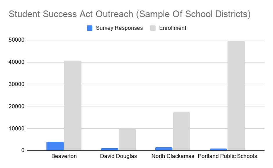 Oregon school districts are using surveys to get input on spending money from the 2019 Student Success Act. By early November, Beaverton received 4,006 survey responses. Portland Public had 862.